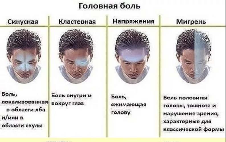 Первичная и вторичная головная боль