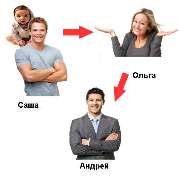логические задача для тестировщик про Ольгуа
