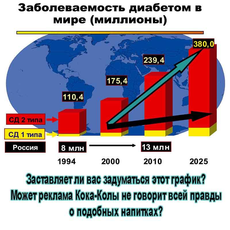 График заболеваемости диабетом в мире.