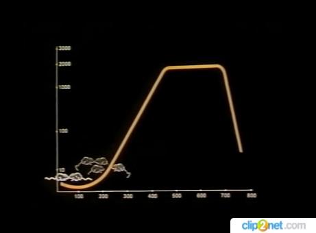 Кривая численности популяции мышей в раю